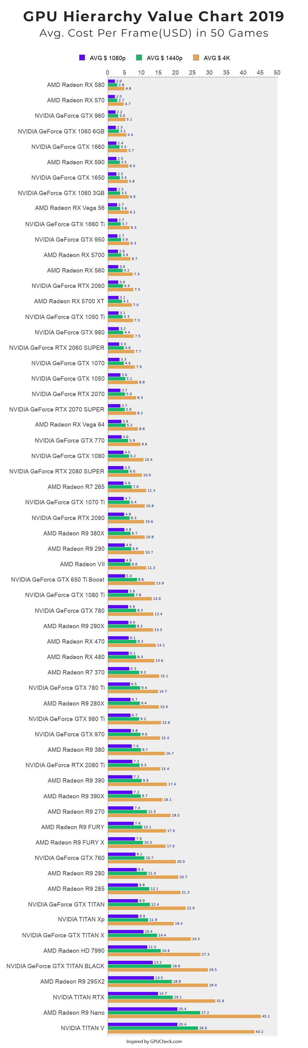 GPU value hierarchy 2019